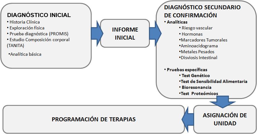 diagrama_flujo_diagnostico